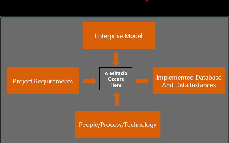 Data Development Methodology